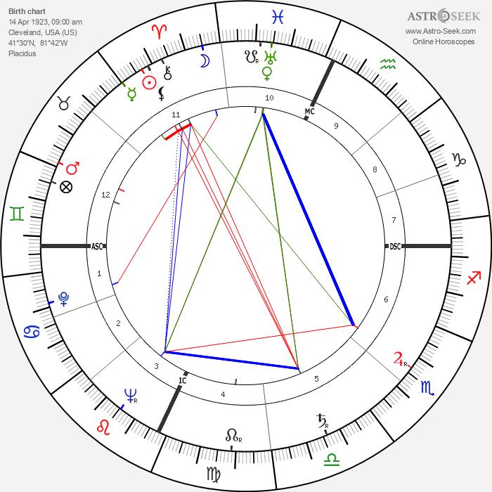 Marilyn Sheppard - Astrology Natal Birth Chart