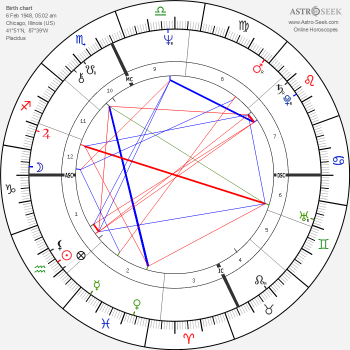 Marilyn Wilson - Astrology Natal Birth Chart