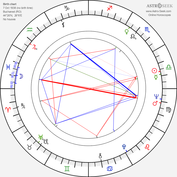 Marin Karmitz - Astrology Natal Birth Chart