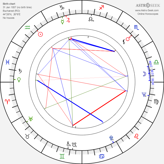 Marin Moraru - Astrology Natal Birth Chart