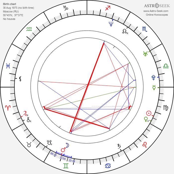 Marina Anissina - Astrology Natal Birth Chart