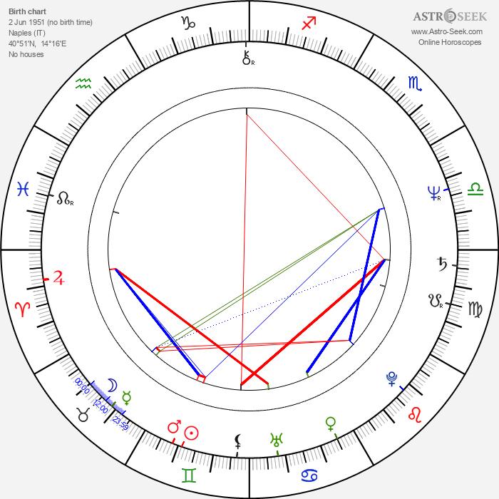 Marina Confalone - Astrology Natal Birth Chart