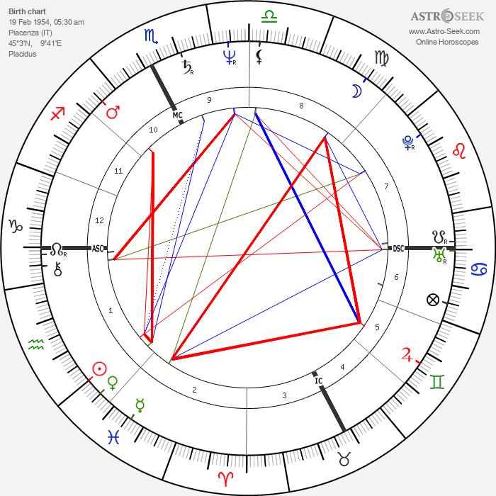 Marina Fiordaliso - Astrology Natal Birth Chart