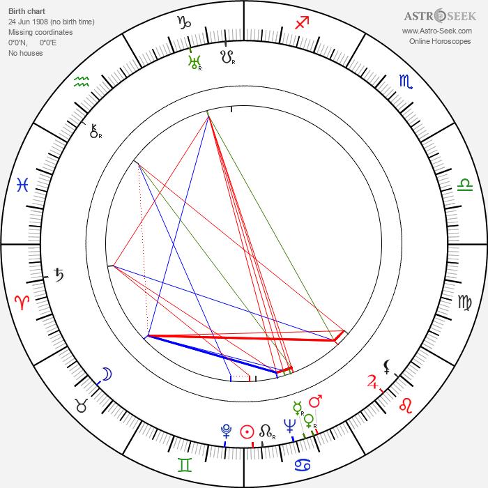 Marina Ladynina - Astrology Natal Birth Chart