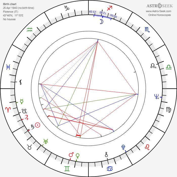 Marina Malfatti - Astrology Natal Birth Chart
