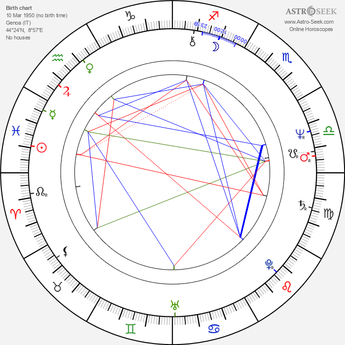 Marina Occhiena - Astrology Natal Birth Chart