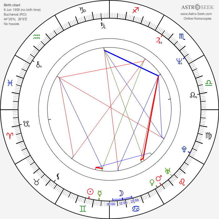 Marina Procopie - Astrology Natal Birth Chart