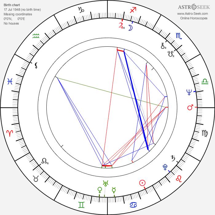 Marina Razbezhkina - Astrology Natal Birth Chart
