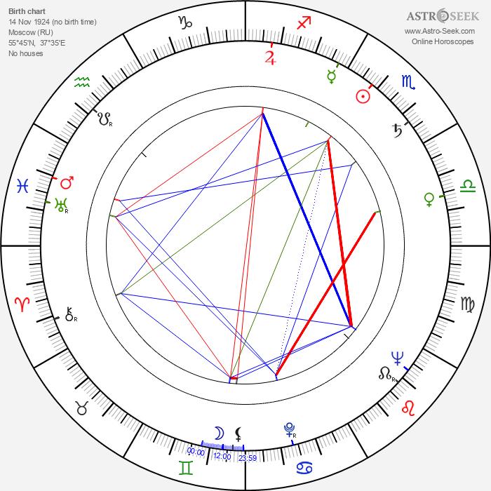 Marina Strizhenova - Astrology Natal Birth Chart