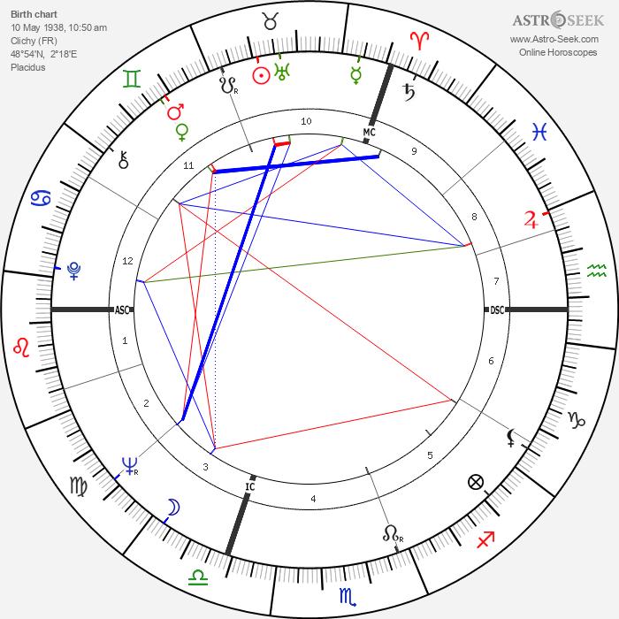Marina Vlady - Astrology Natal Birth Chart