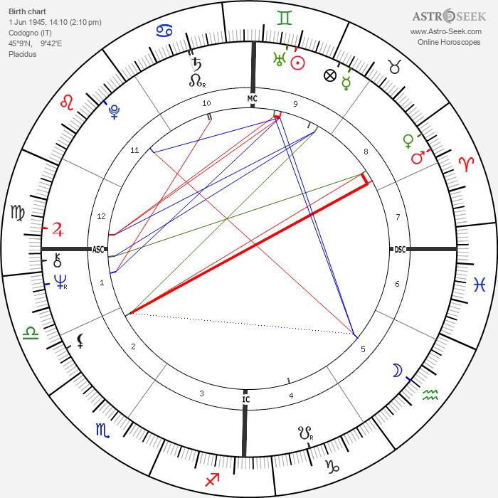 Marino Basso - Astrology Natal Birth Chart