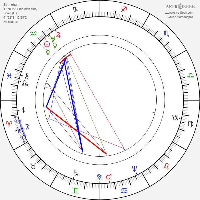 Marino Girolami - Astrology Natal Birth Chart
