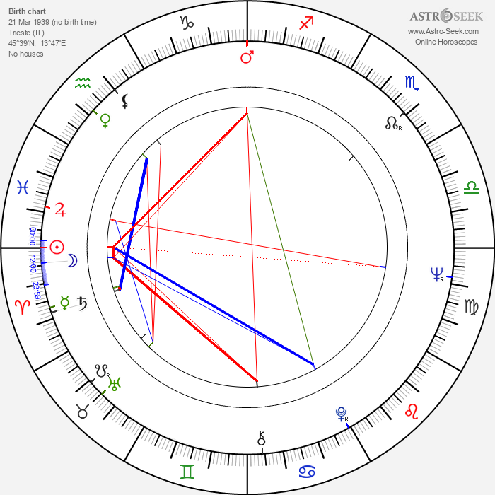 Marino Masé - Astrology Natal Birth Chart