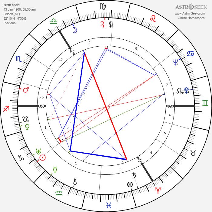 Marinus Van Der Lubbe - Astrology Natal Birth Chart