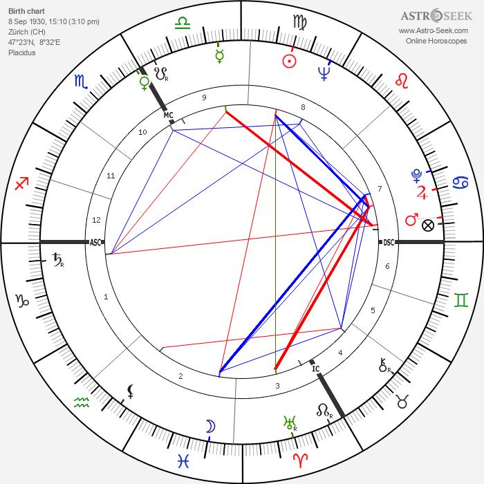 Mario Adorf - Astrology Natal Birth Chart