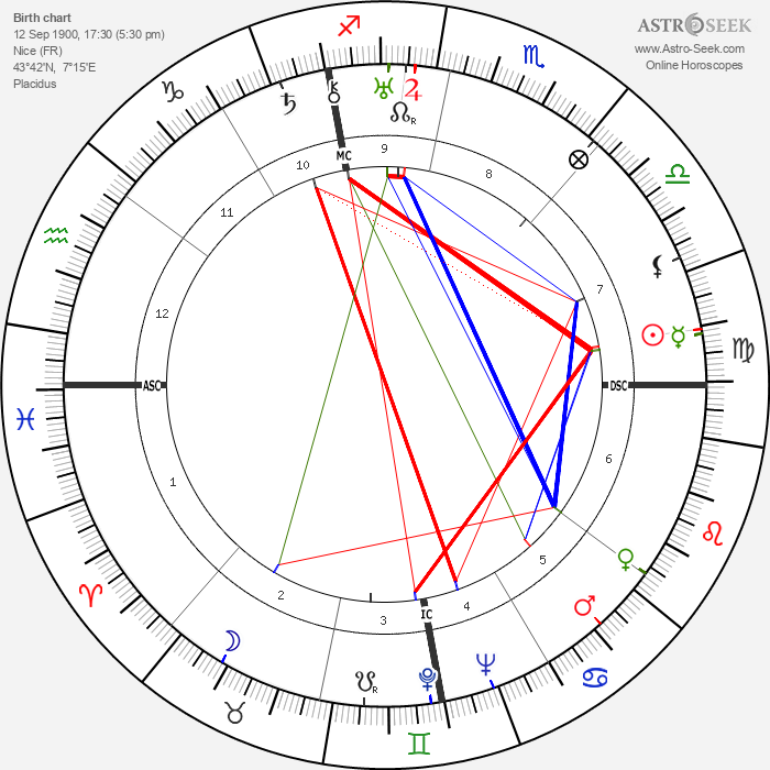 Mario Altery - Astrology Natal Birth Chart