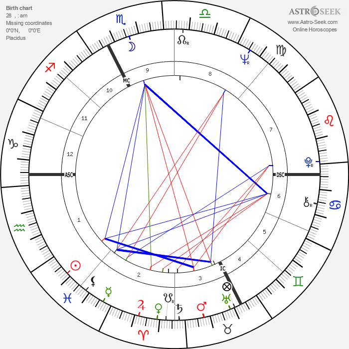 Mario Andretti - Astrology Natal Birth Chart