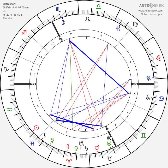 Mario Andretti - Astrology Natal Birth Chart