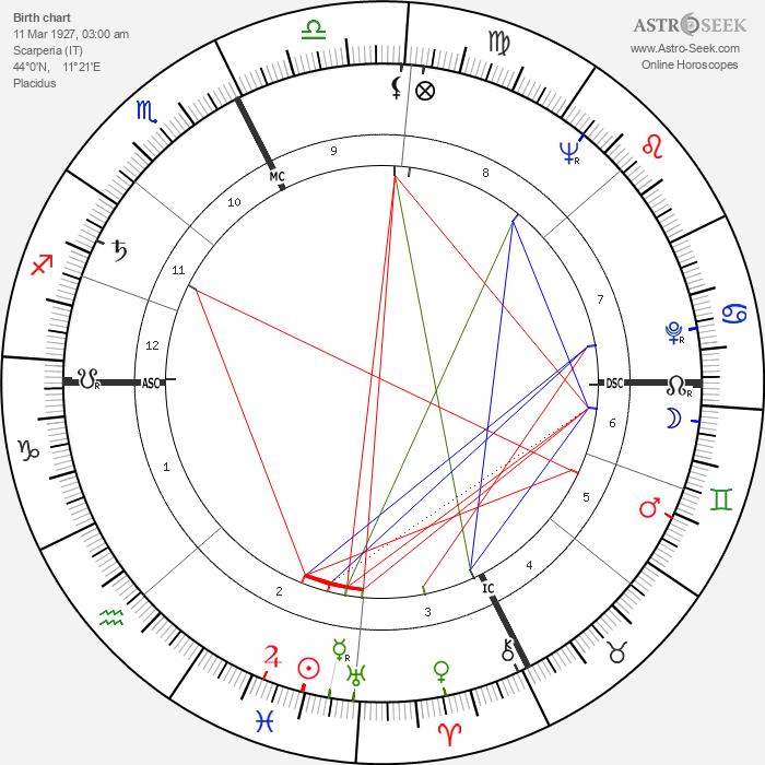 Mario Baroni - Astrology Natal Birth Chart