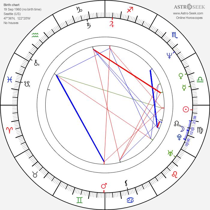 Mario Batali - Astrology Natal Birth Chart