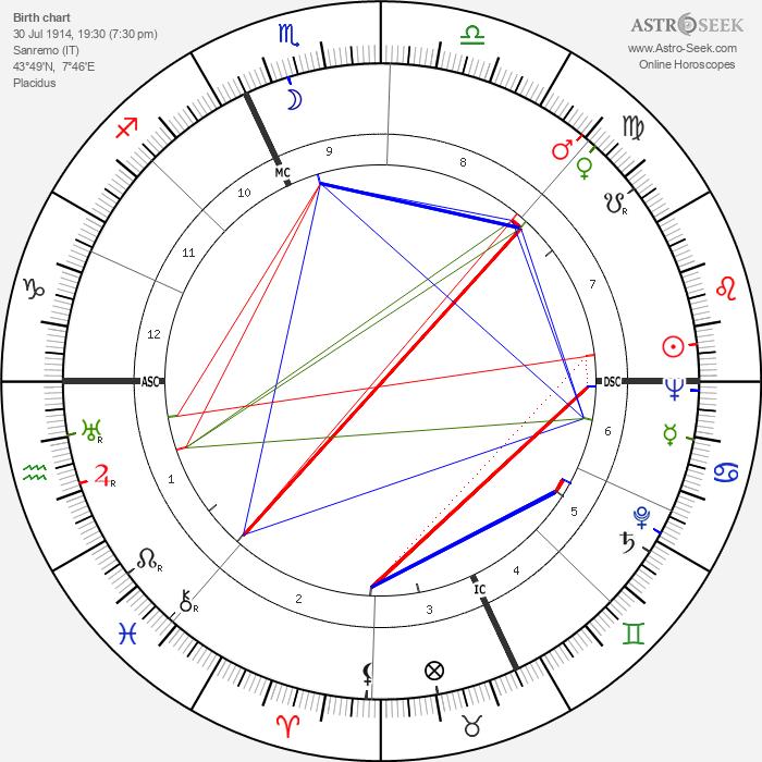 Mario Bava - Astrology Natal Birth Chart