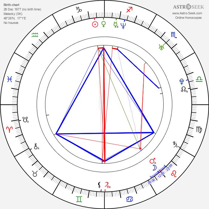 Mário Bihári - Astrology Natal Birth Chart