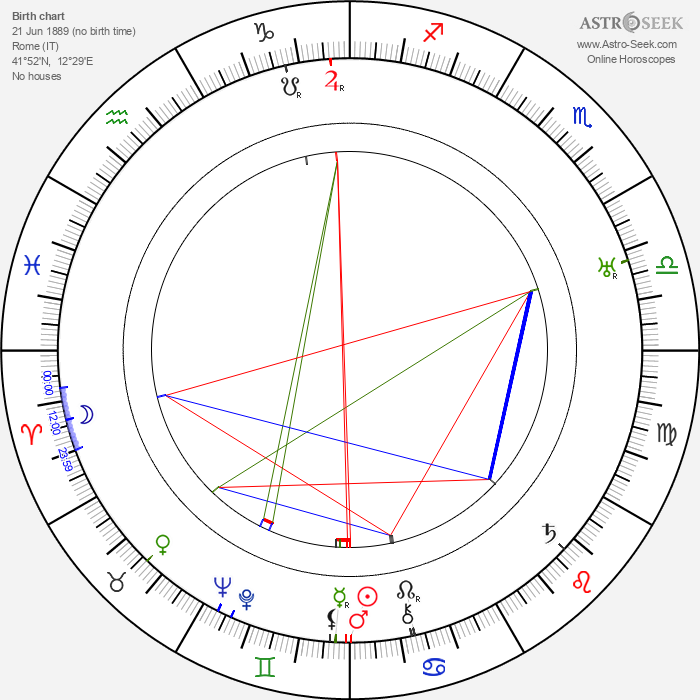 Mario Bonnard - Astrology Natal Birth Chart