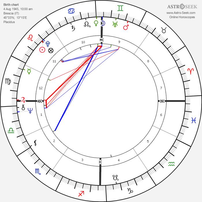 Mario Bonomi - Astrology Natal Birth Chart