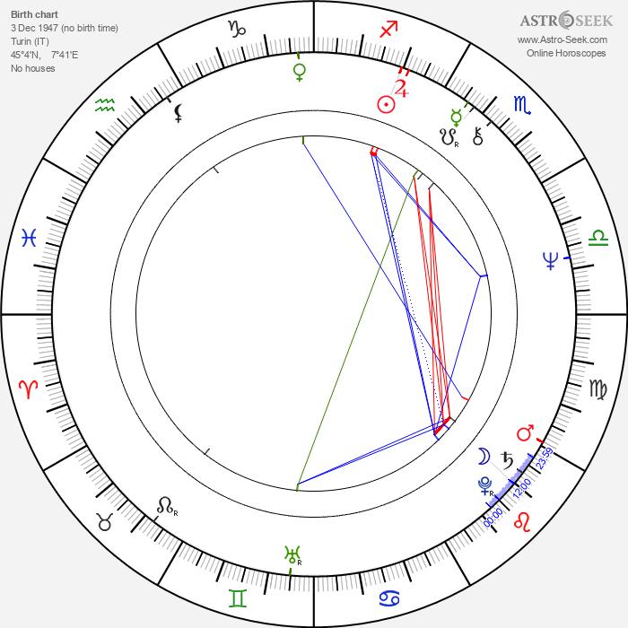 Mario Borghezio - Astrology Natal Birth Chart