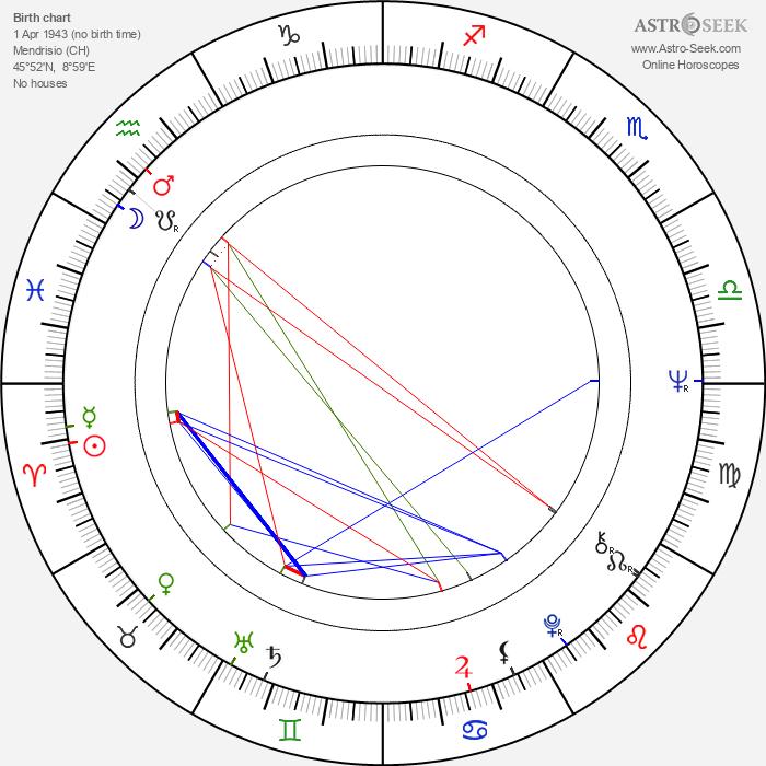 Mario Botta - Astrology Natal Birth Chart