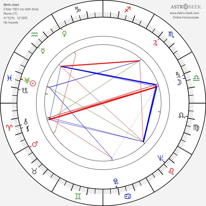 Mario Brega - Astrology Natal Birth Chart