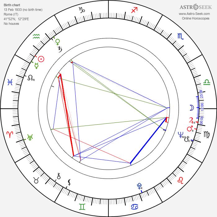 Mario Caiano - Astrology Natal Birth Chart