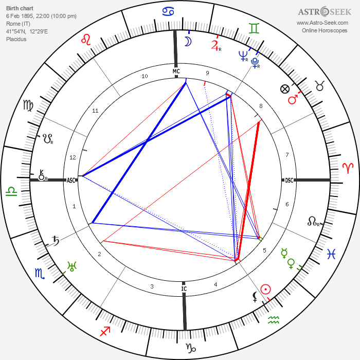 Mario Camerini - Astrology Natal Birth Chart