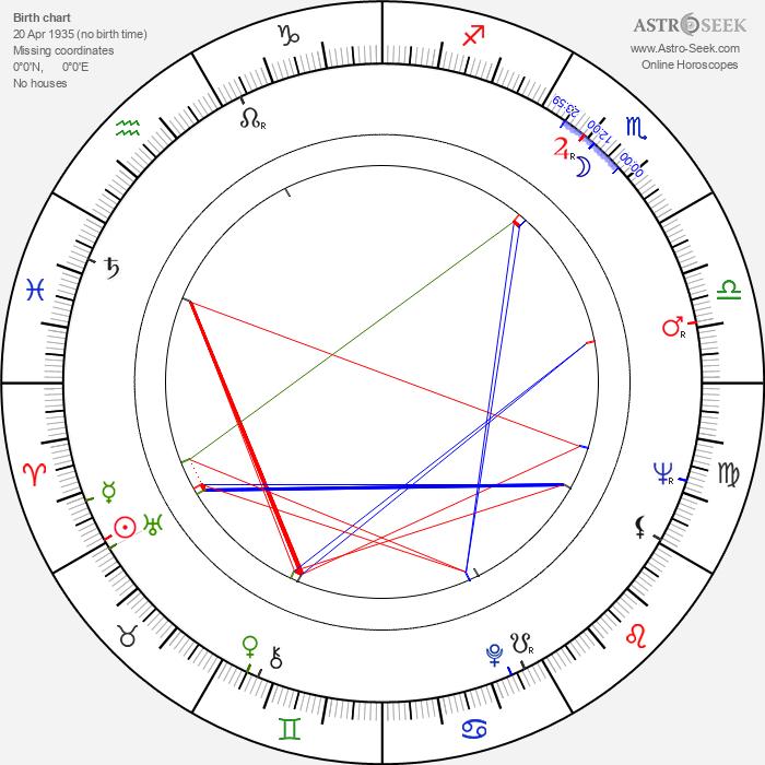 Mario Camus - Astrology Natal Birth Chart