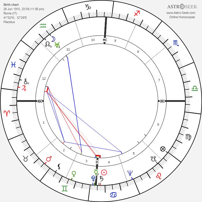 Mario Carotenuto - Astrology Natal Birth Chart