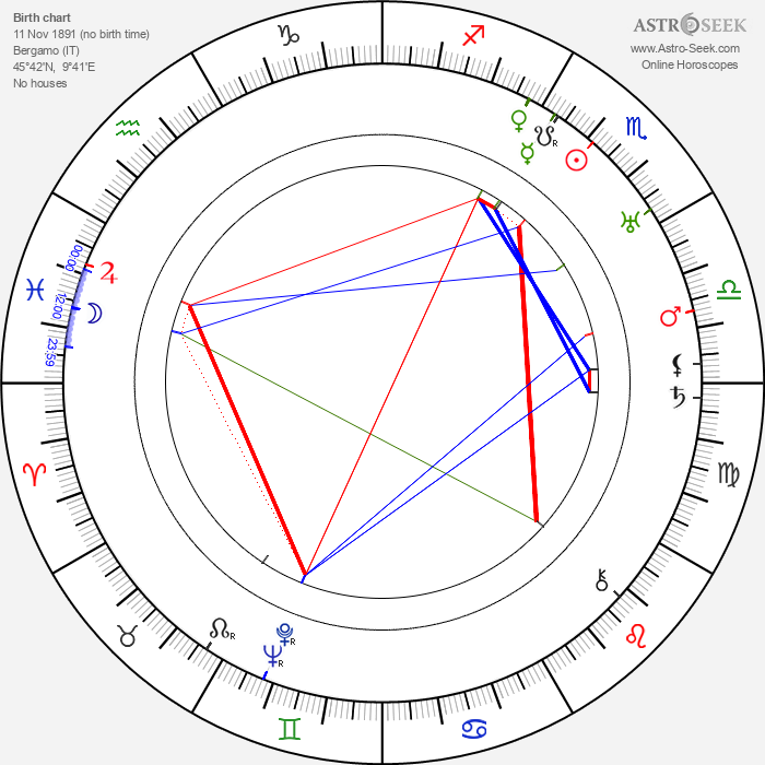 Mario Chiattone - Astrology Natal Birth Chart