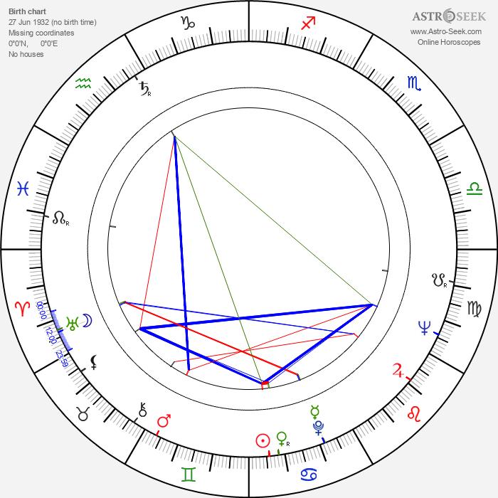 Mario Cid - Astrology Natal Birth Chart