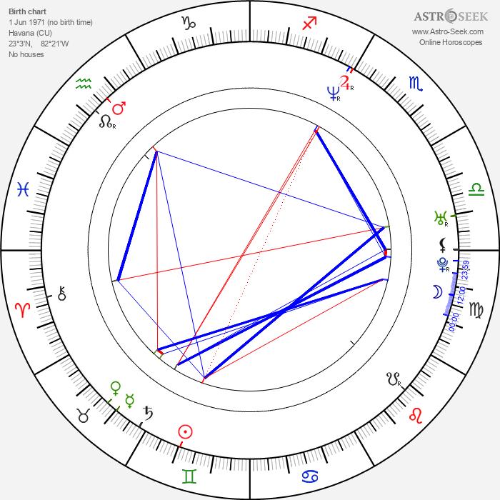 Mario Cimarro - Astrology Natal Birth Chart