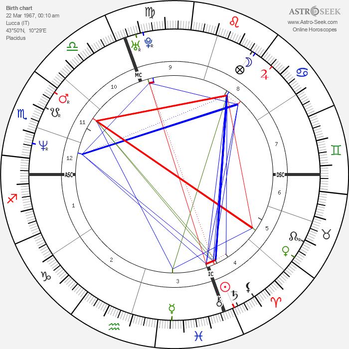 Mario Cipollini - Astrology Natal Birth Chart
