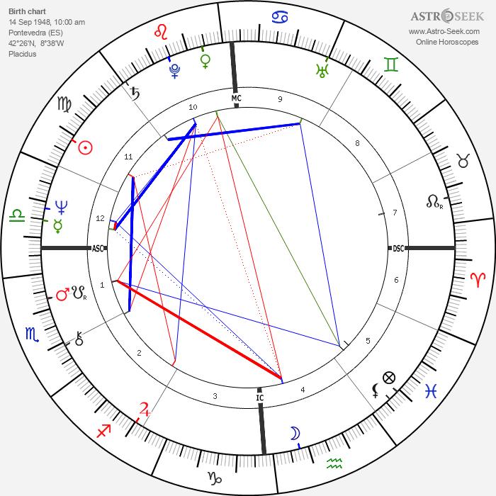 Mario Conde - Astrology Natal Birth Chart