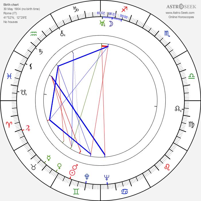 Mario Costa - Astrology Natal Birth Chart
