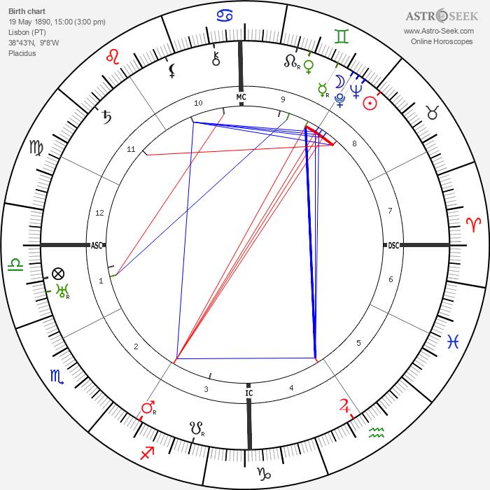 Mário de Sá-Carneiro - Astrology Natal Birth Chart