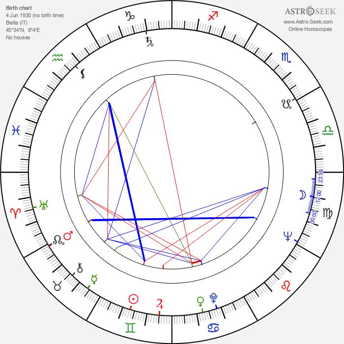 Mario Gariazzo - Astrology Natal Birth Chart