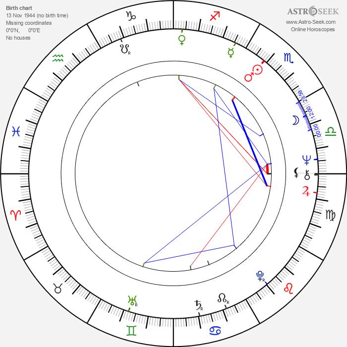 Mario Garriba - Astrology Natal Birth Chart
