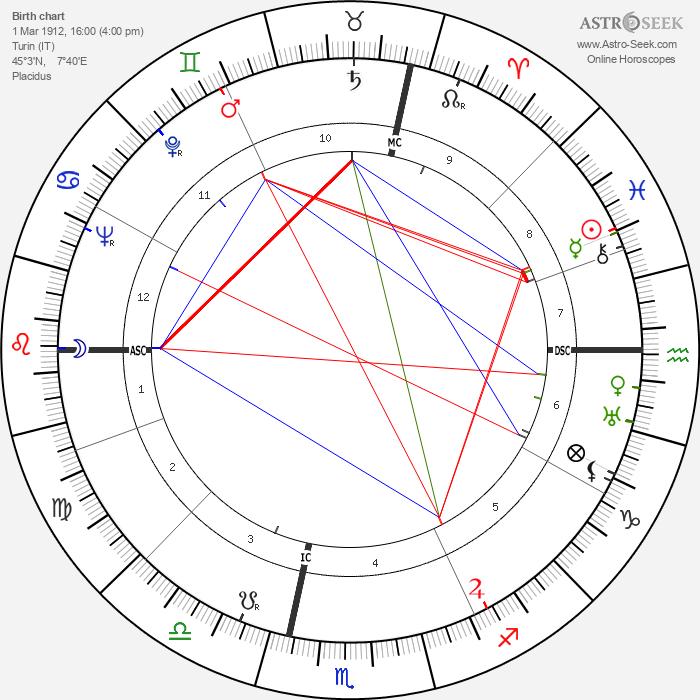 Mario Genta - Astrology Natal Birth Chart