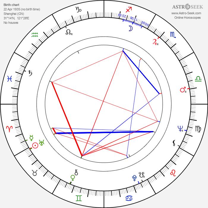 Mario Machado - Astrology Natal Birth Chart