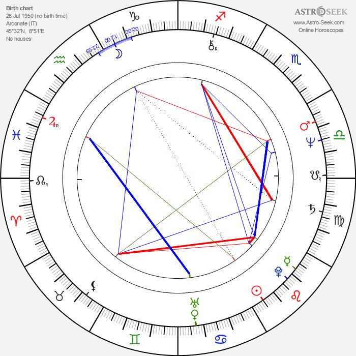 Mario Mantovani - Astrology Natal Birth Chart