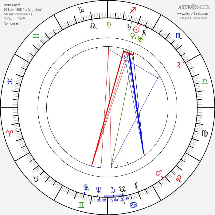 Mario Mattoli - Astrology Natal Birth Chart
