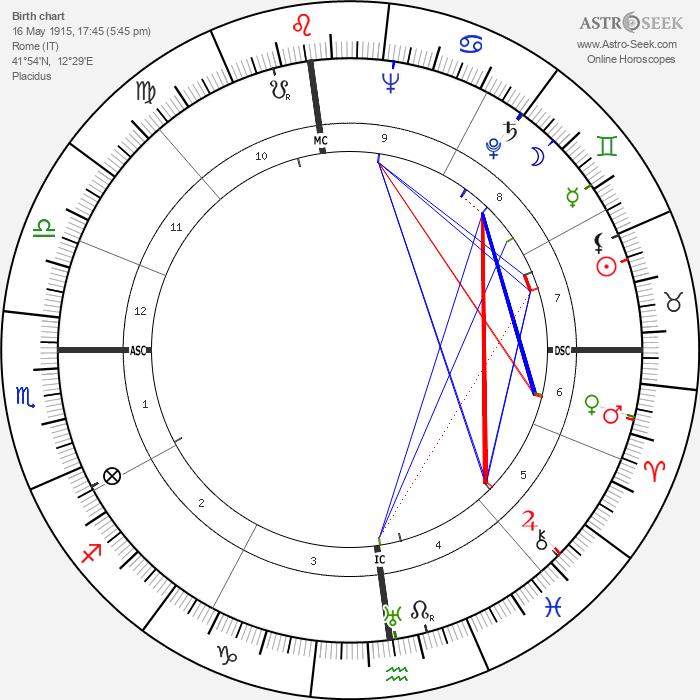 Mario Monicelli - Astrology Natal Birth Chart