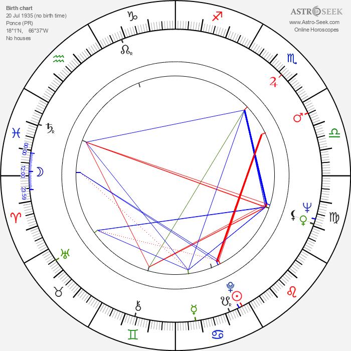 Mario Montez - Astrology Natal Birth Chart
